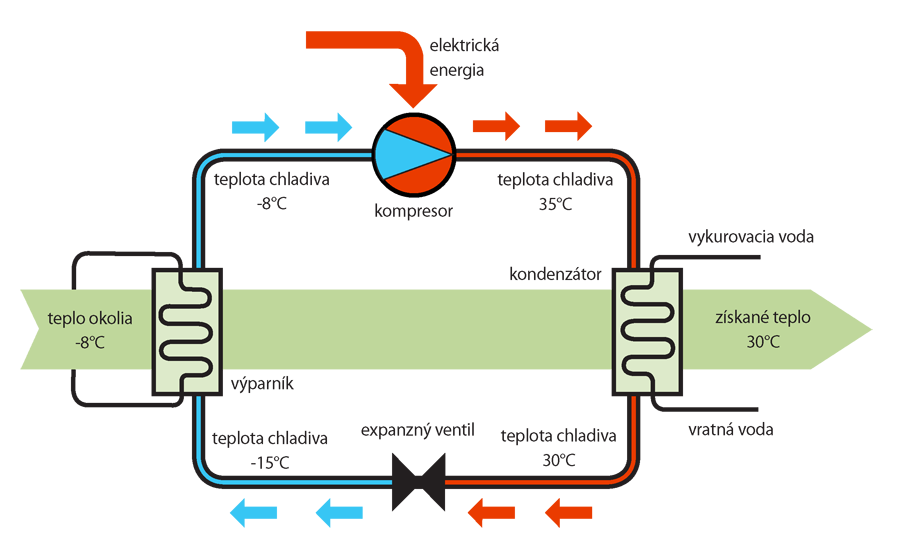 Princip tepelneho cerpadla